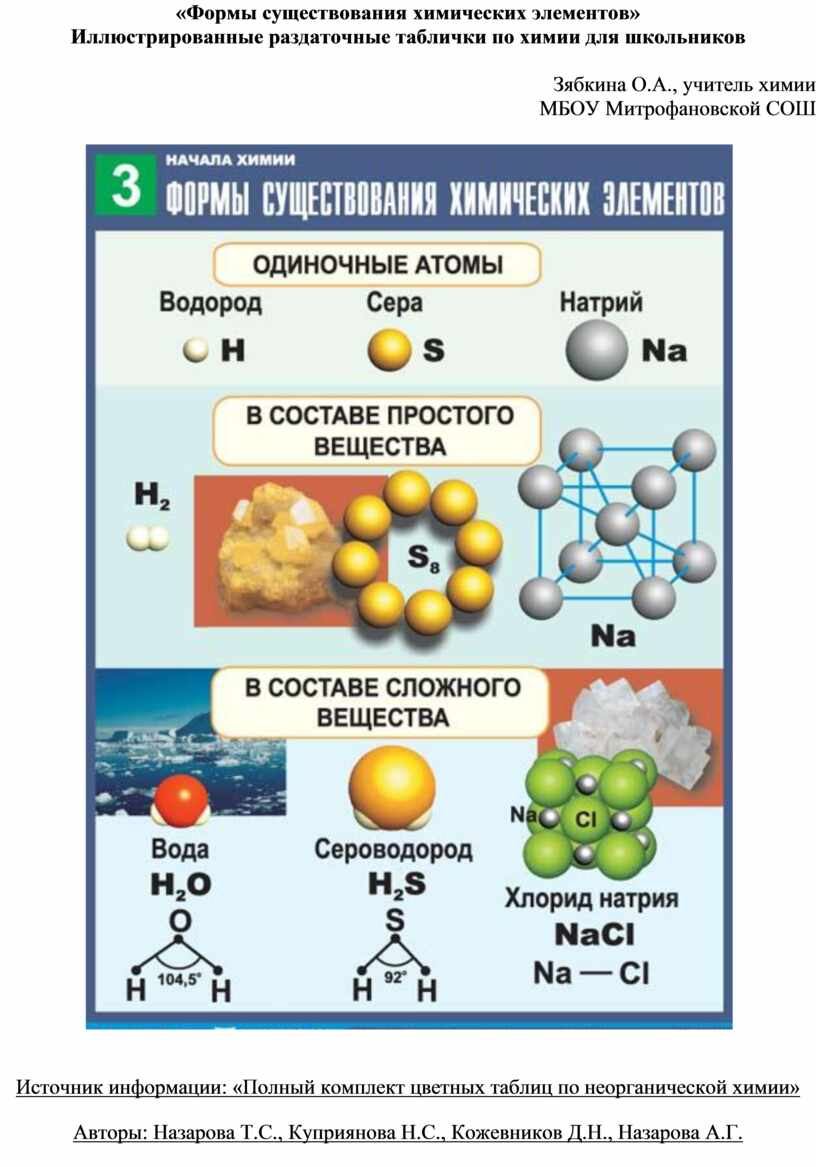 Формы существования химических элементов»