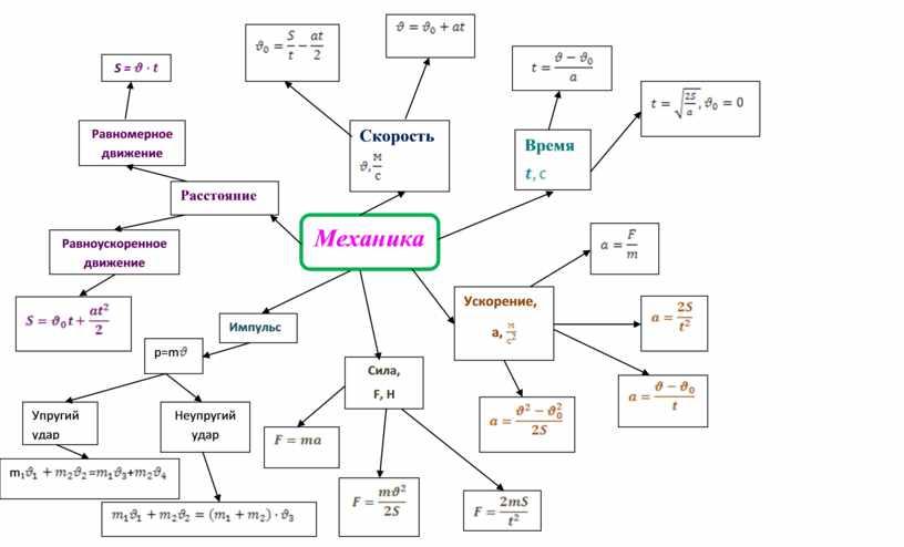 Инструменты формирования метапредметных умений на уроках физики