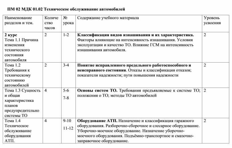 ПМ 02 МДК 01.02 Техническое обслуживание автомобилей