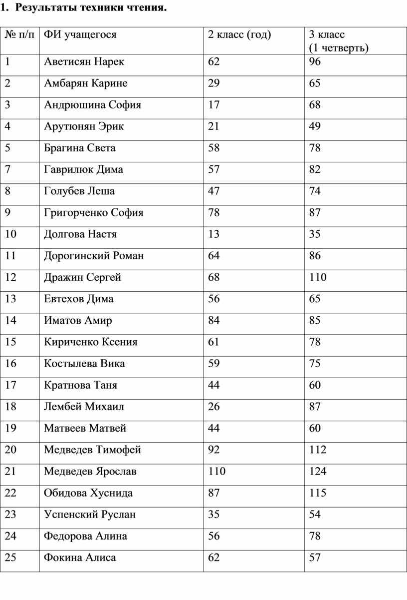 Результаты техники чтения. № п/п