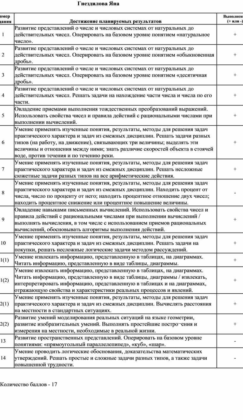 Гнездилова Яна Номер задания