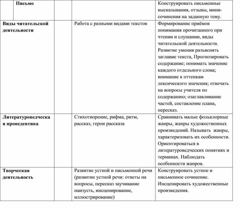 Письмо 20-25 Конструировать письменные высказывания, отзывы, мини-сочинения на заданную тему