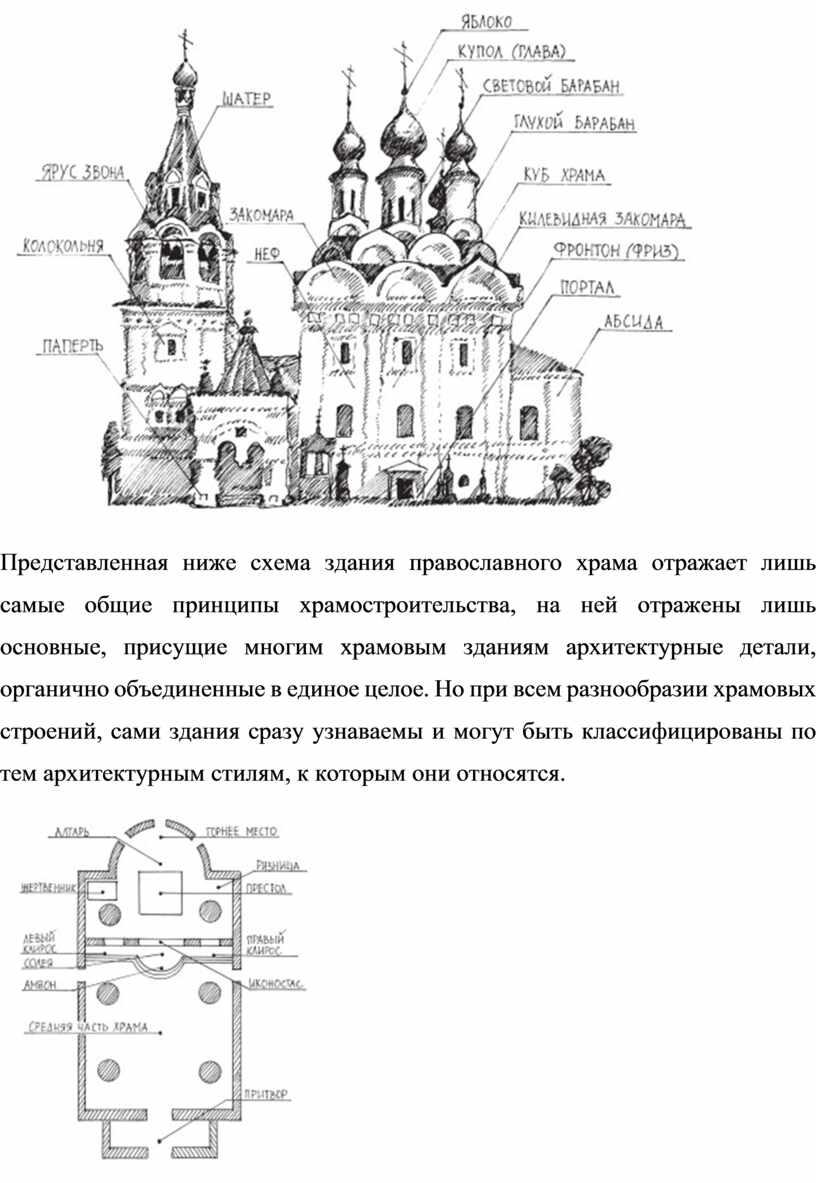 Представленная ниже схема здания православного храма отражает лишь самые общие принципы храмостроительства, на ней отражены лишь основные, присущие многим храмовым зданиям архитектурные детали, органично объединенные…