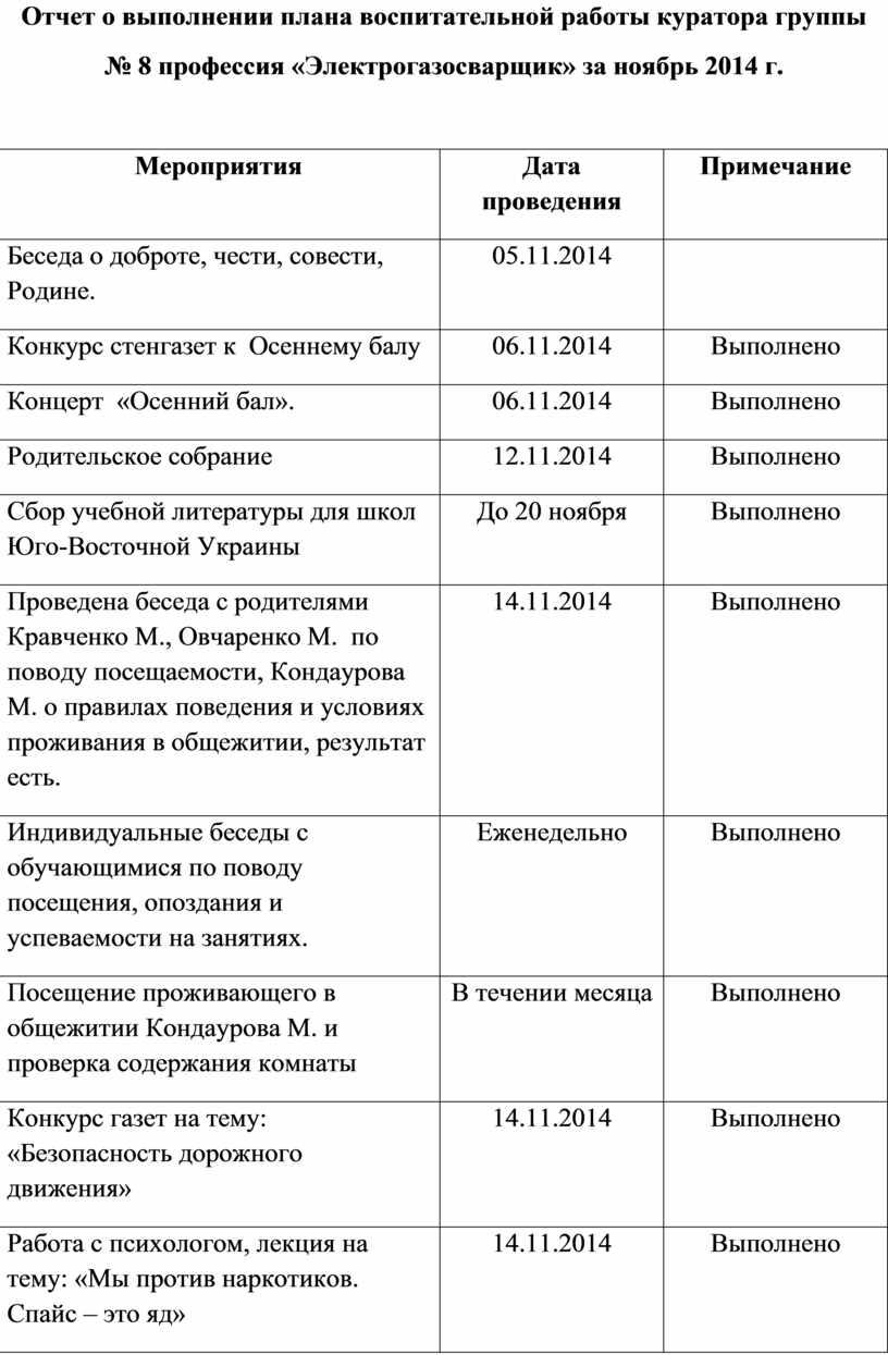 Отчет о выполнении плана воспитательной работы куратора группы № 8 профессия «Электрогазосварщик» за ноябрь 2014 г