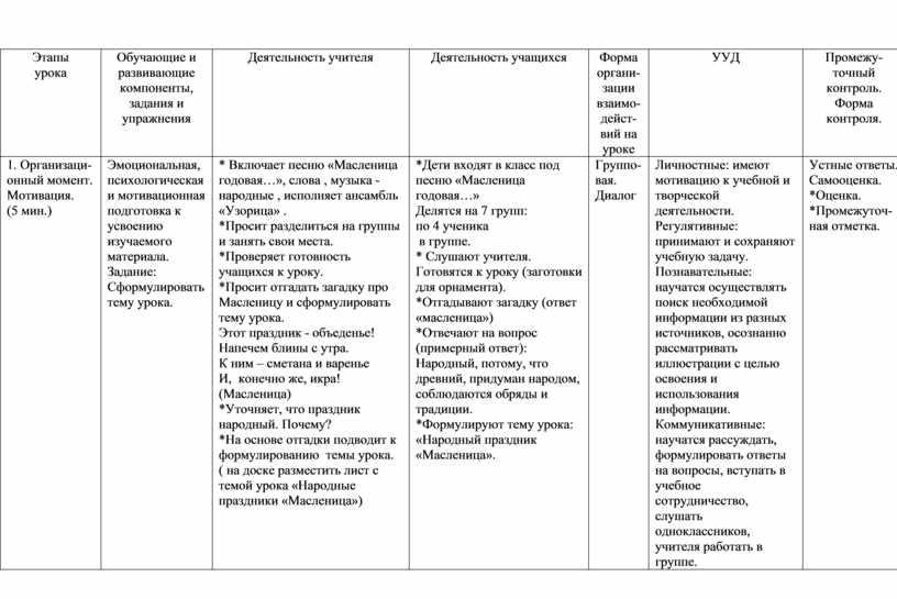 Этапы урока Обучающие и развивающие компоненты, задания и упражнения