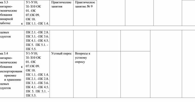 Тема 3.3 Санитарно- гигиенические требования кулинарной обработке к