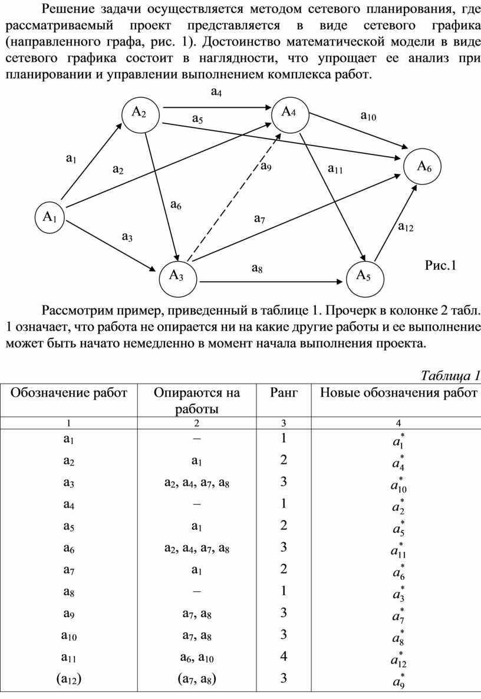 Решение задачи осуществляется методом сетевого планирования, где рассматриваемый проект представляется в виде сетевого графика (направленного графа, рис
