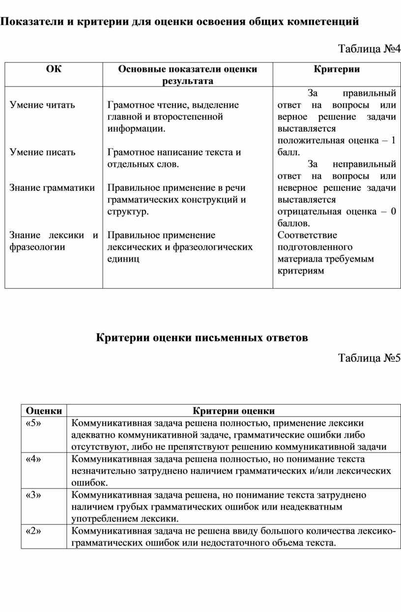 Показатели и критерии для оценки освоения общих компетенций