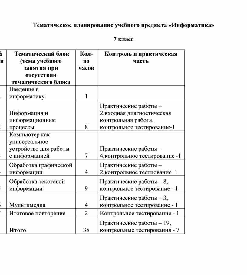 Тематическое планирование учебного предмета «Информатика» 7 класс № п/п