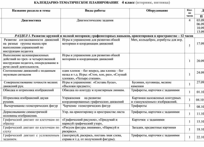 КАЛЕНДАРНО-ТЕМАТИЧЕСКОЕ ПЛАНИРОВАНИЕ 4 класс (вторник, пятница) № п/п