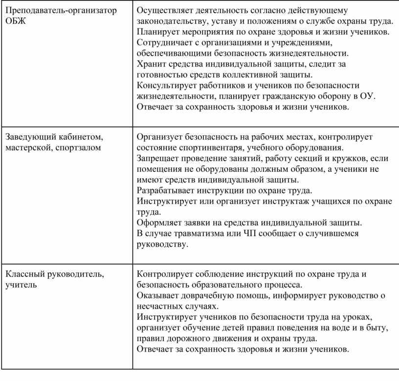 Преподаватель -организатор ОБЖ