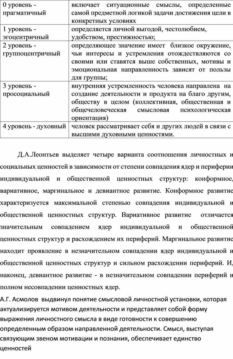 Д.А.Леонтьев выделяет четыре варианта соотношения личностных и социальных ценностей в зависимости от степени совпадения ядер и периферии индивидуальной и общественной ценностных структур: конформное, вариативное, маргинальное…