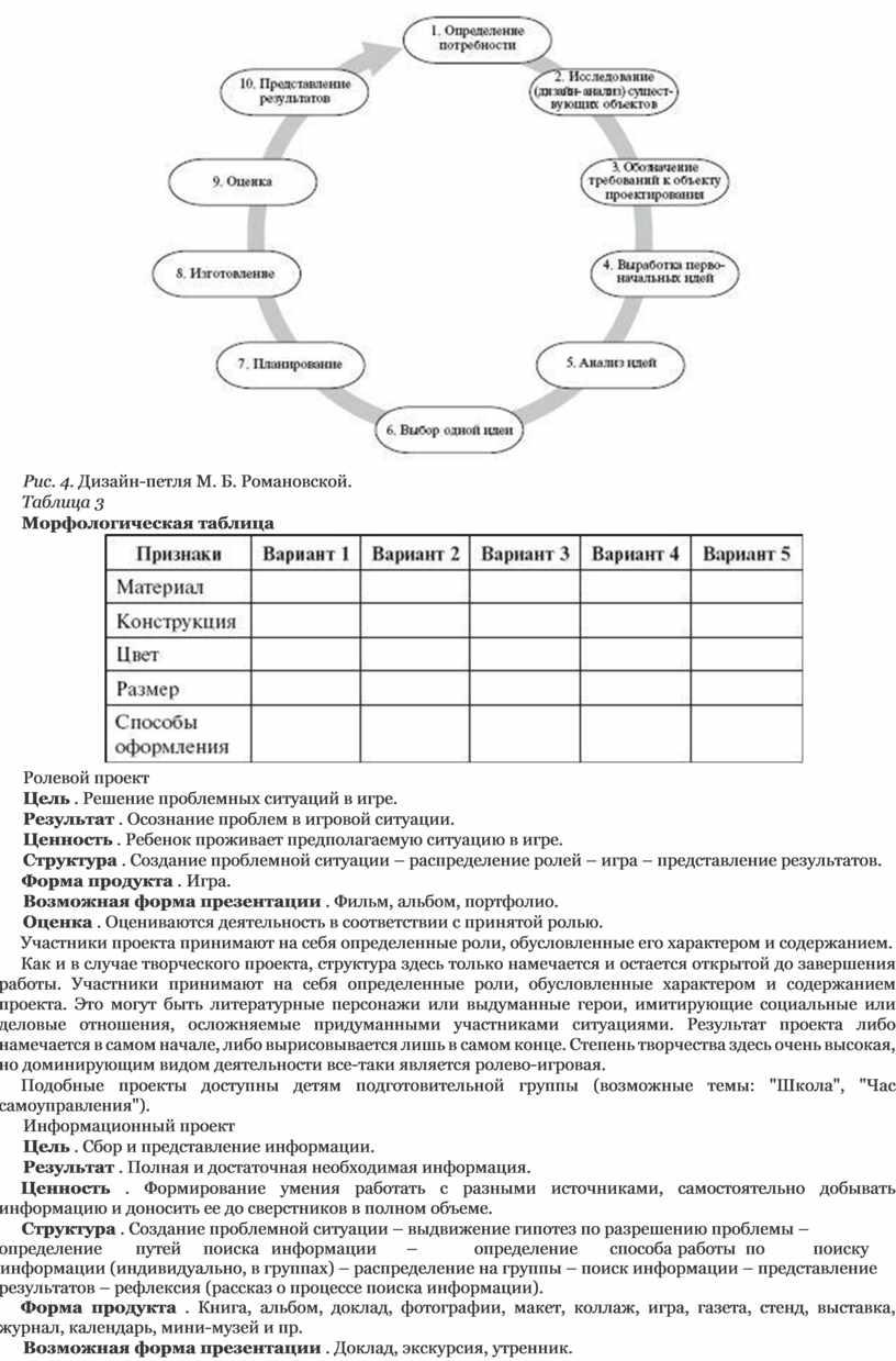 Рис. 4. Дизайн-петля М. Б. Романовской