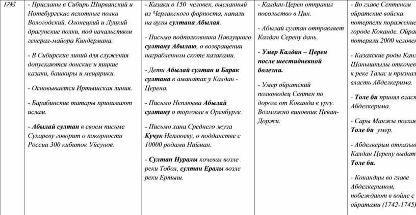 Присланы в Сибирь Ширванский и