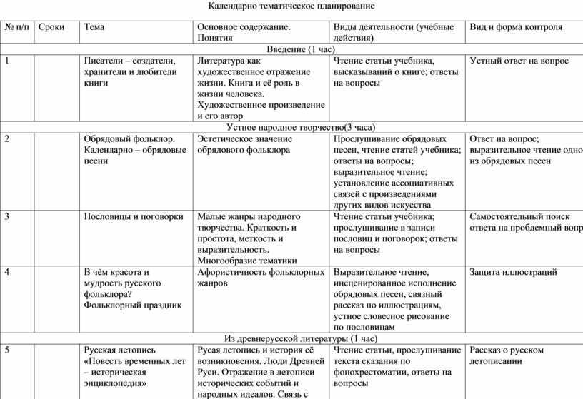 Календарно тематическое планирование № п/п