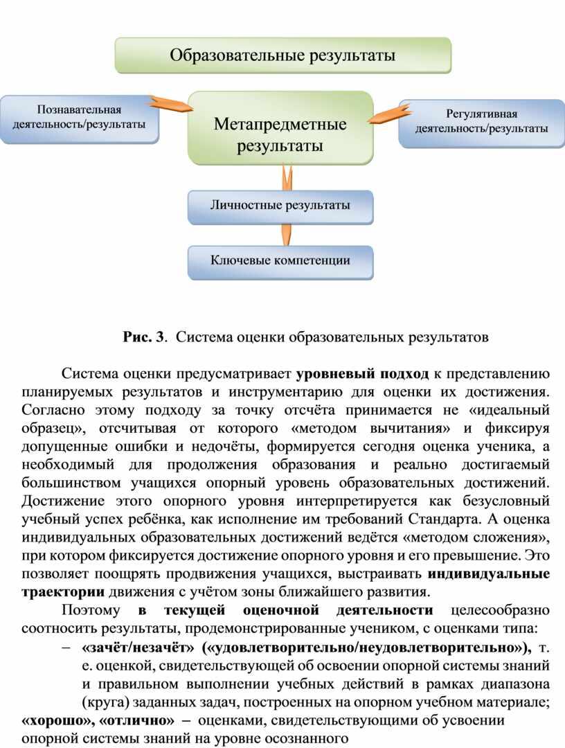 Рис. 3 . Система оценки образовательных результатов