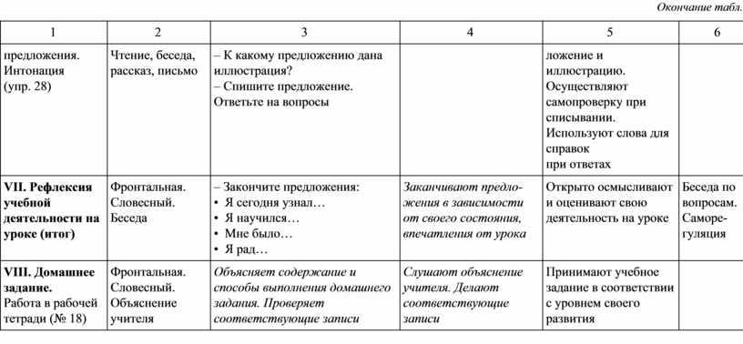 Окончание табл. 1 2 3 4 5 6 предложения