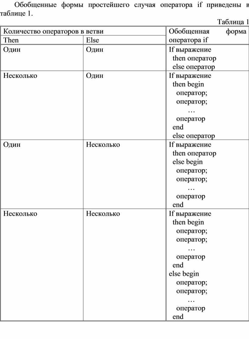 Обобщенные формы простейшего случая оператора if приведены в таблице 1