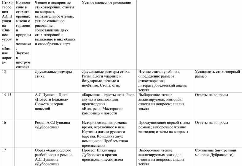 Стихотворения А.С.Пушкина «Зимнее утро», «Зимняя дорога»