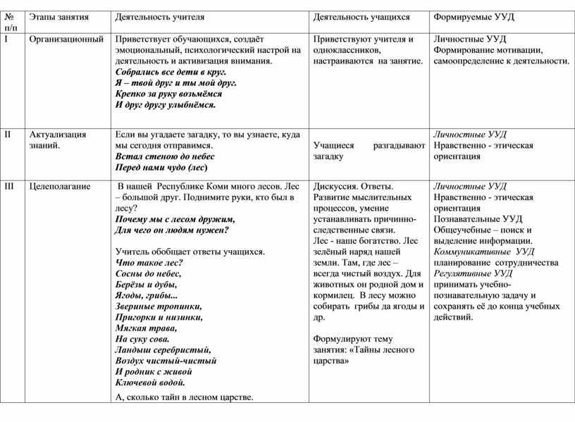Этапы занятия Деятельность учителя