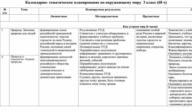 Календарно- тематическое планирование по окружающему миру 3 класс (68 ч) № п\п