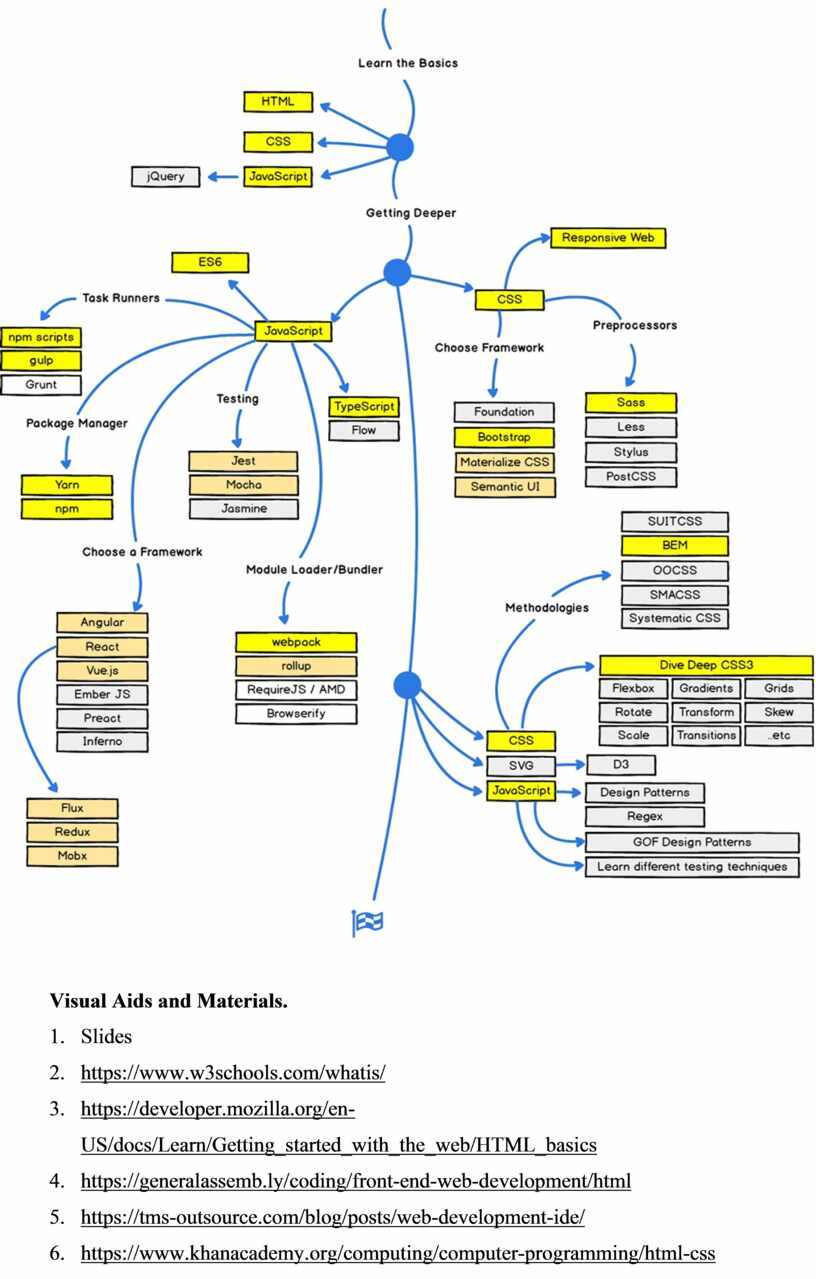 Visual Aids and Materials. 1
