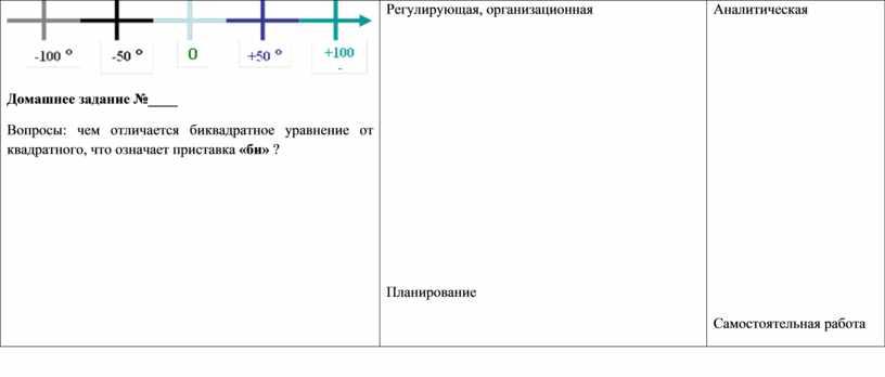 Домашнее задание №____ Вопросы: чем отличается биквадратное уравнение от квадратного, что означает приставка «би» ?