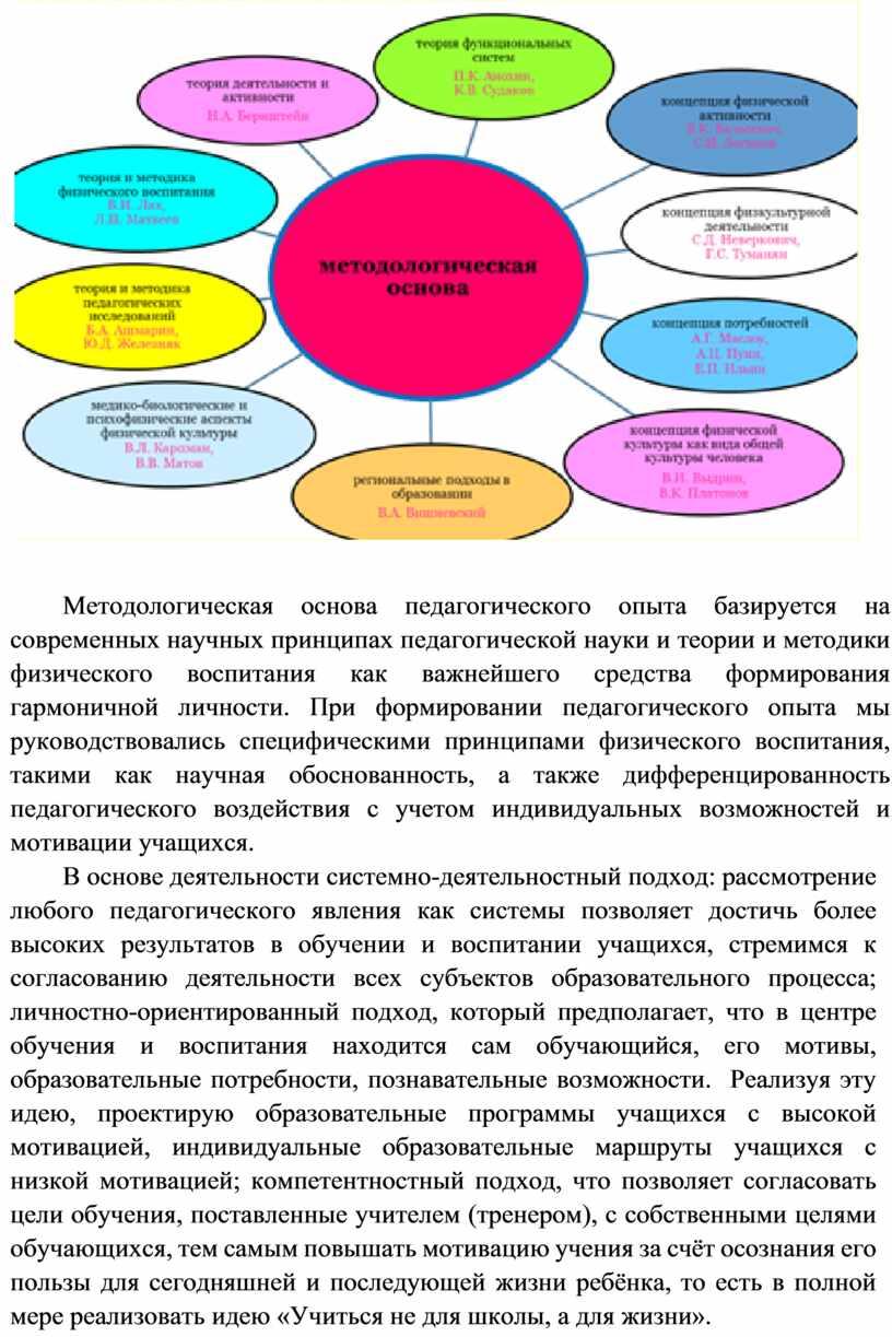 Методологическая основа педагогического опыта базируется на современных научных принципах педагогической науки и теории и методики физического воспитания как важнейшего средства формирования гармоничной личности