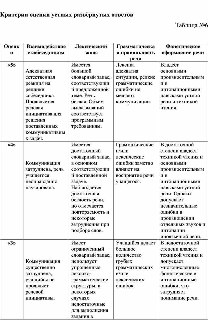 Критерии оценки устных развёрнутых ответов