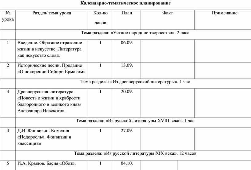 Календарно-тематическое планирование № урока