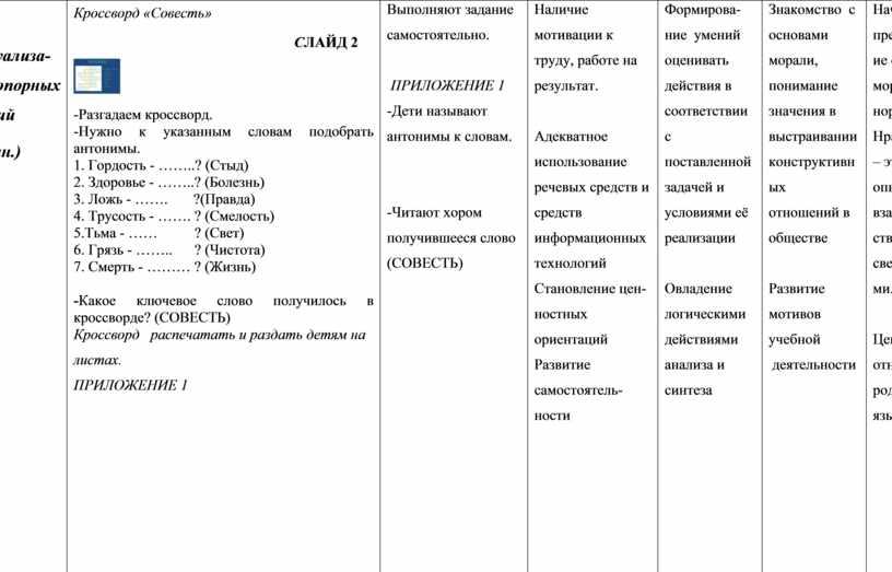 II. Актуализа-ция опорных знаний (2 мин