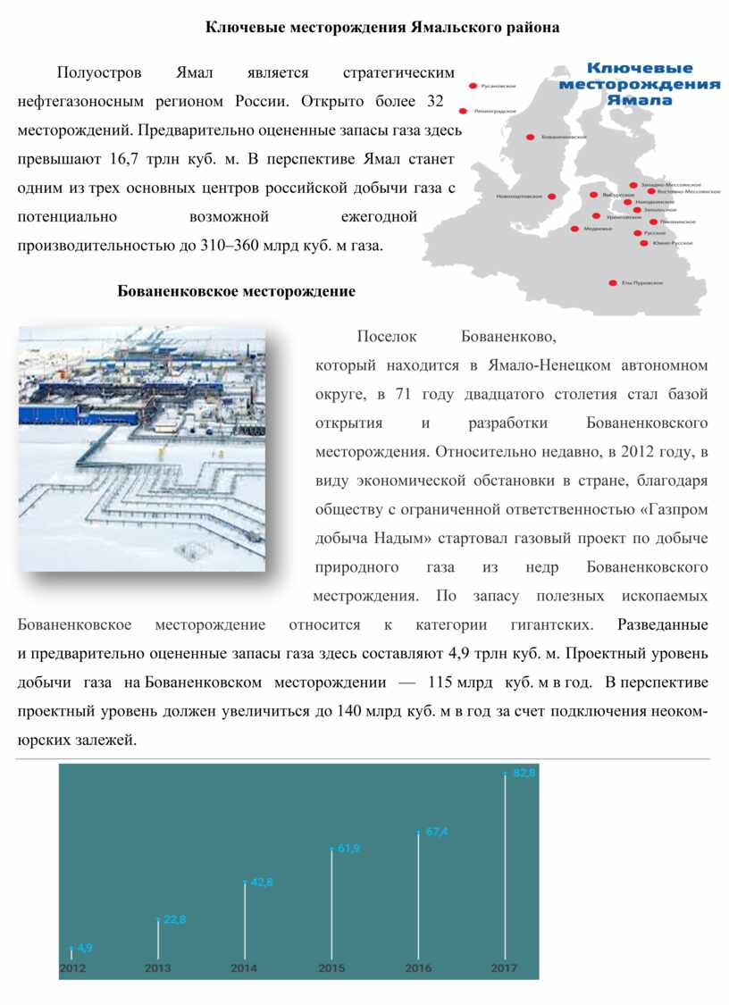 Ключевые месторождения Ямальского района