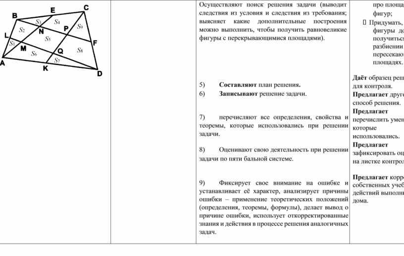 Осуществляют поиск решения задачи (выводит следствия из условия и следствия из требования; выясняет какие дополнительные построения можно выполнить, чтобы получить равновеликие фигуры с перекрывающимися площадями)