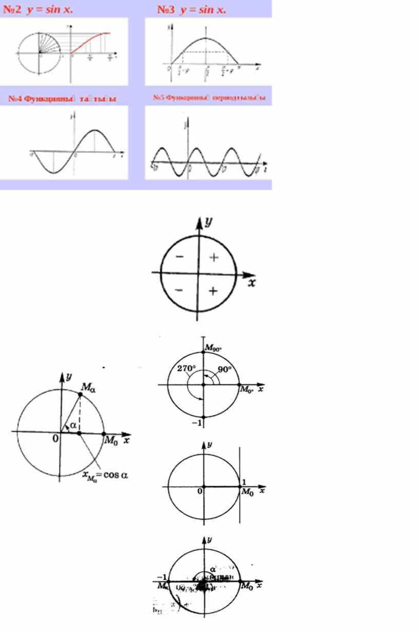 Алгебра_9сынып_Тригонометриялық функциялар.Қосымшалар