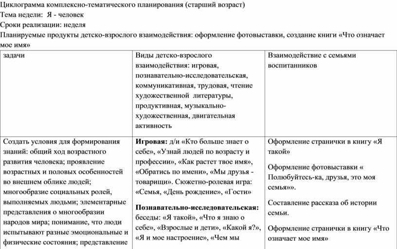 Циклограмма комплексно-тематического планирования (старший возраст)