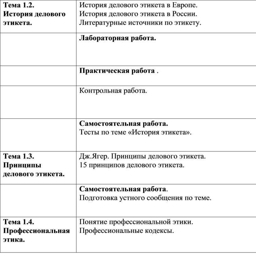 Тема 1.2. История делового этикета