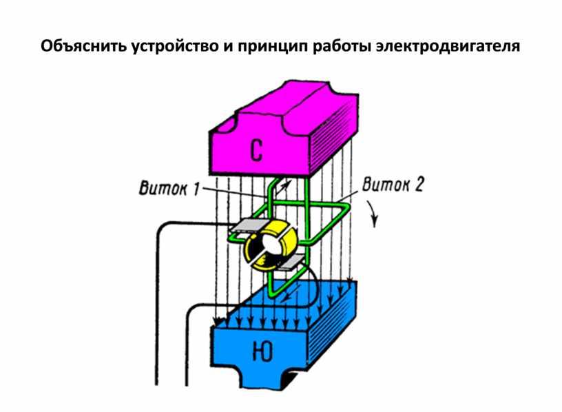 Объяснить устройство и принцип работы электродвигателя