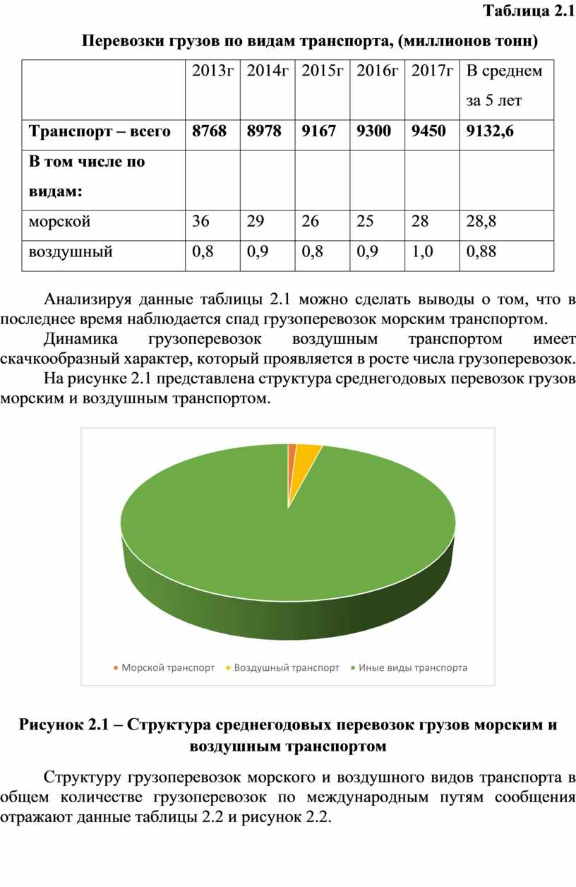 Таблица 2.1 Перевозки грузов по видам транспорта, (миллионов тонн) 2013 г 2014 г 2015 г 2016 г 2017 г