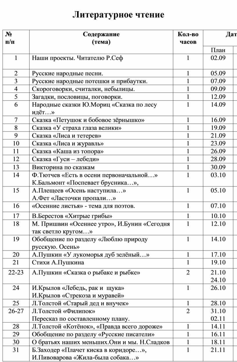 Литературное чтение № п/п
