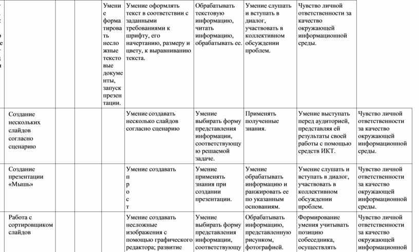 Умение форматировать несложные текстовые документы, запуск презентации