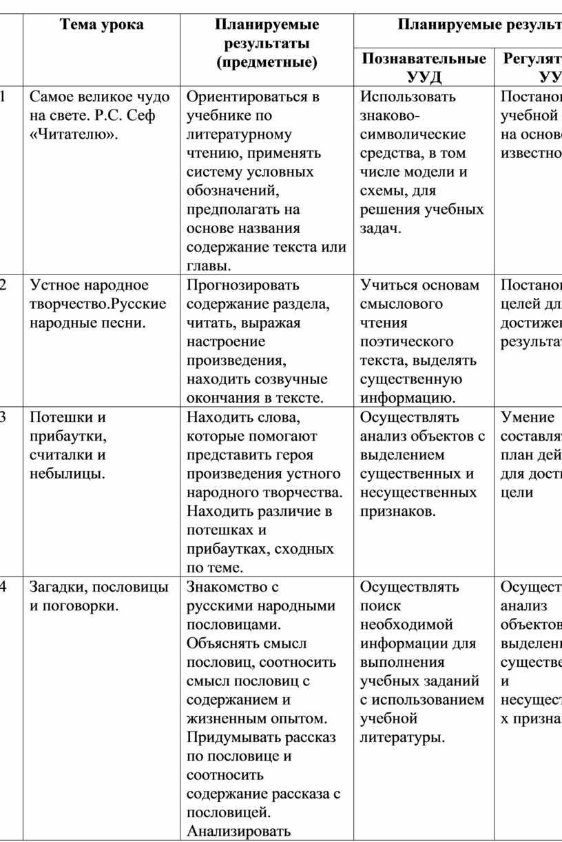 Тема урока Планируемые результаты (предметные)