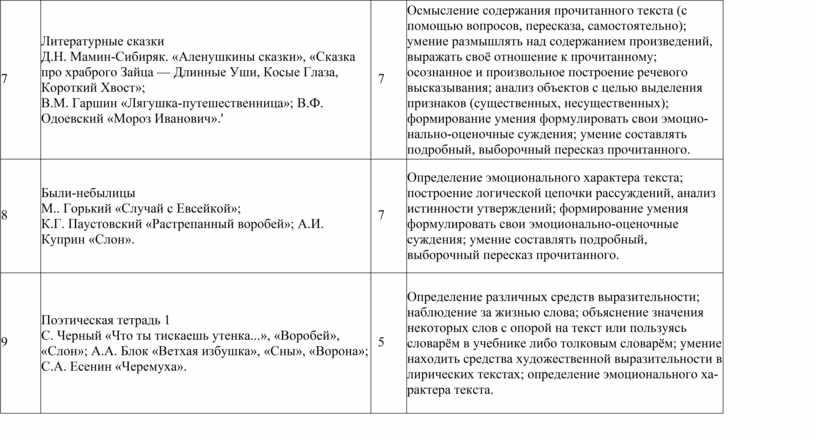 Литературные сказки Д.Н. Мамин-Сибиряк