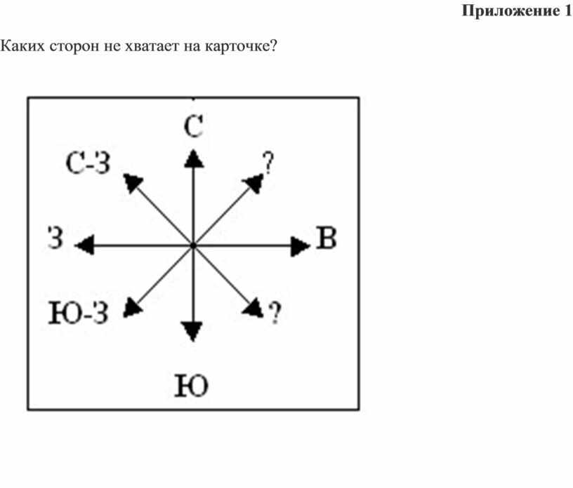 Приложение 1 Каких сторон не хватает на карточке?
