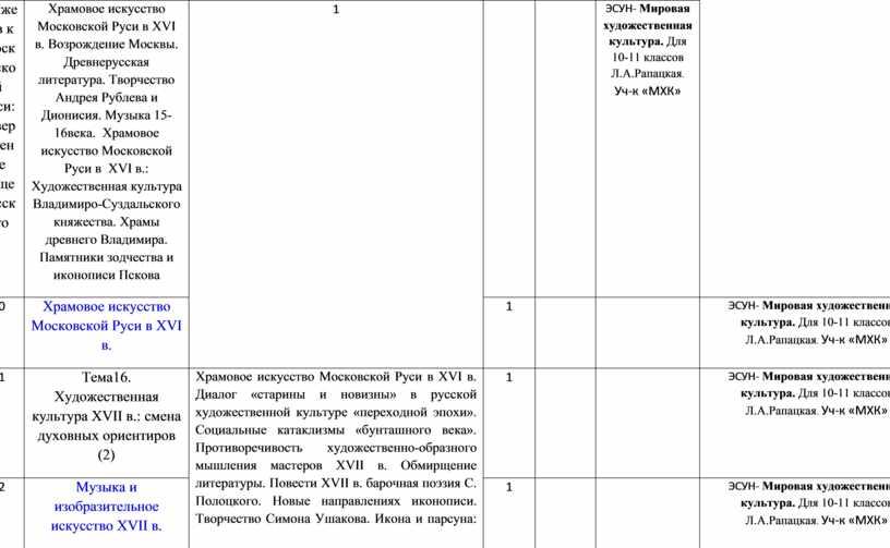 Московской Руси: утверждение общерусского