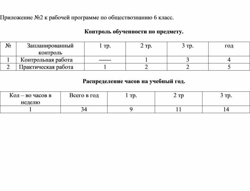 Приложение №2 к рабочей программе по обществознанию 6 класс