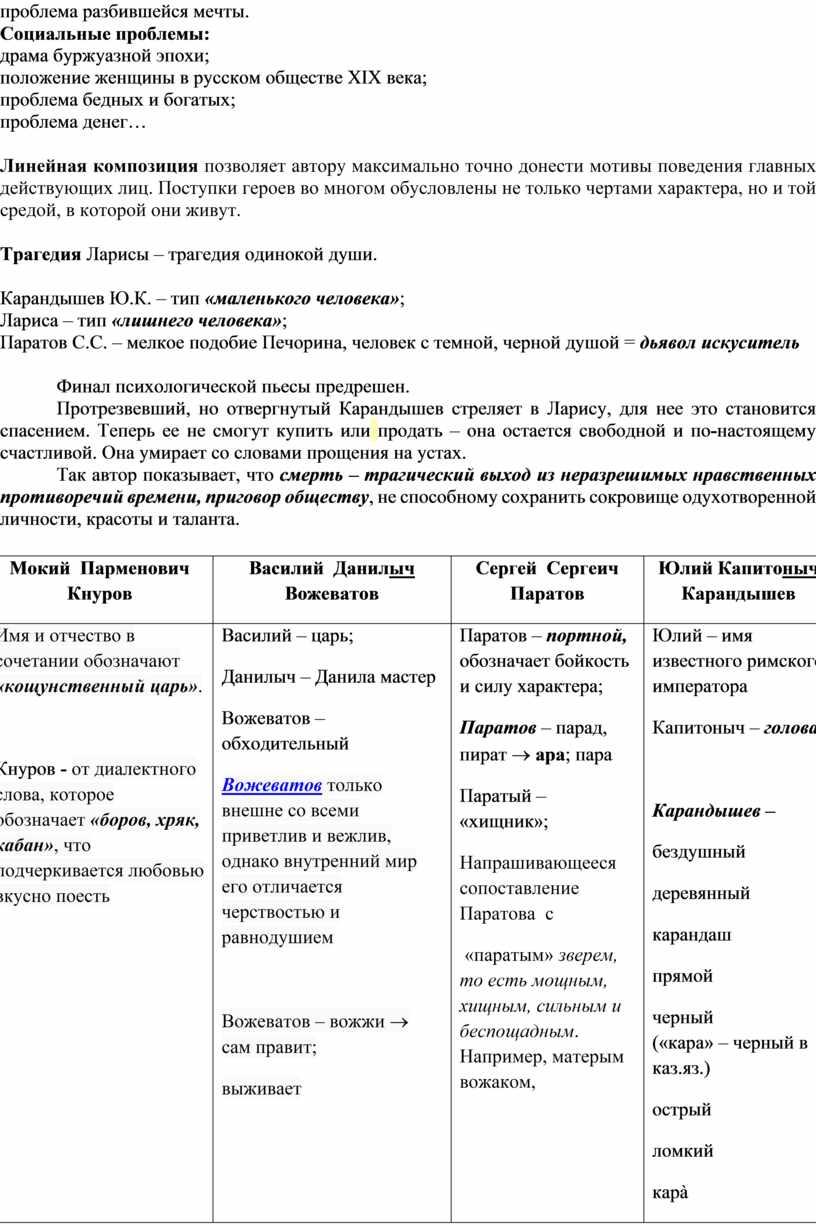 Социальные проблемы: драма буржуазной эпохи; положение женщины в русском обществе