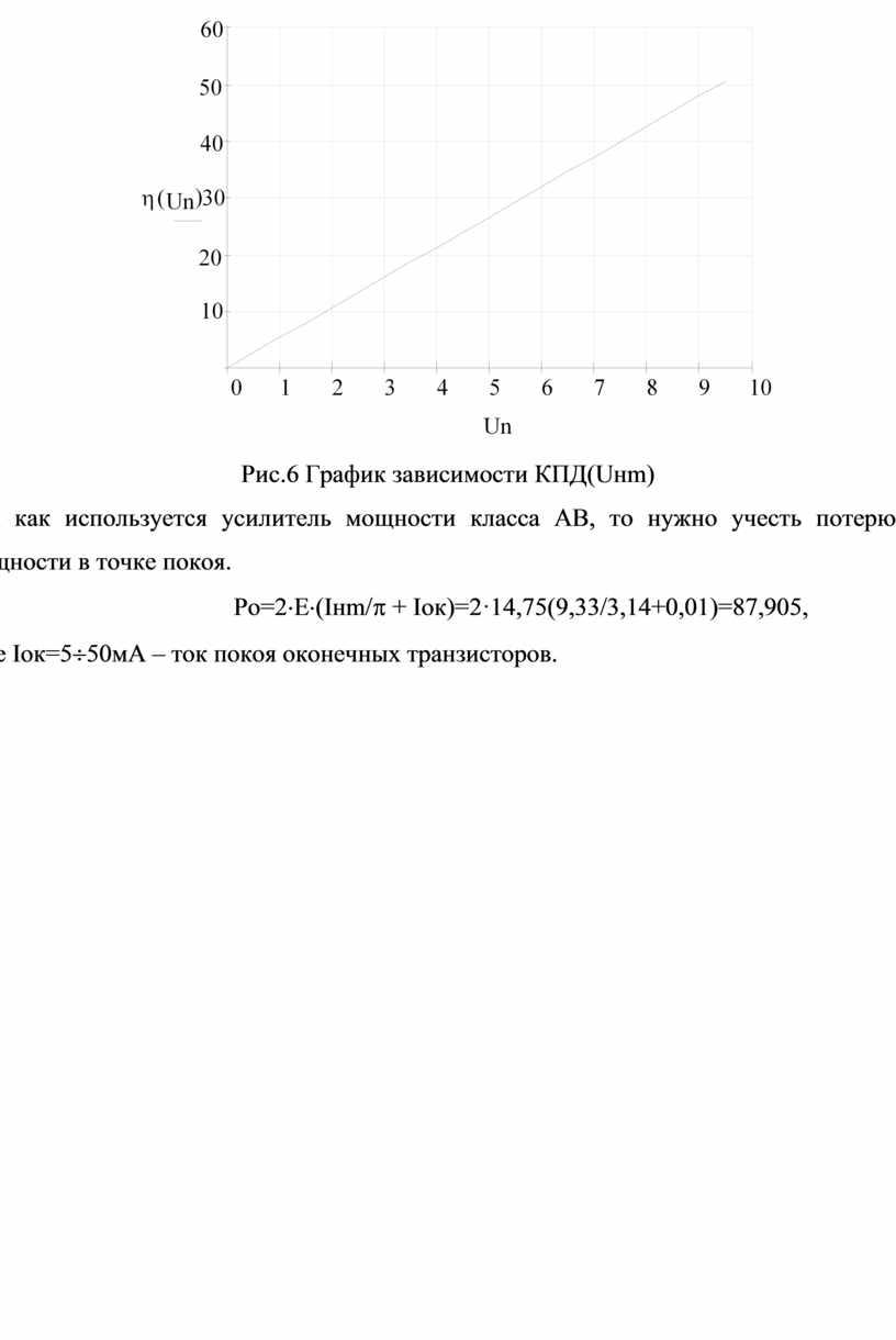 Рис.6 График зависимости КПД(Uнm)