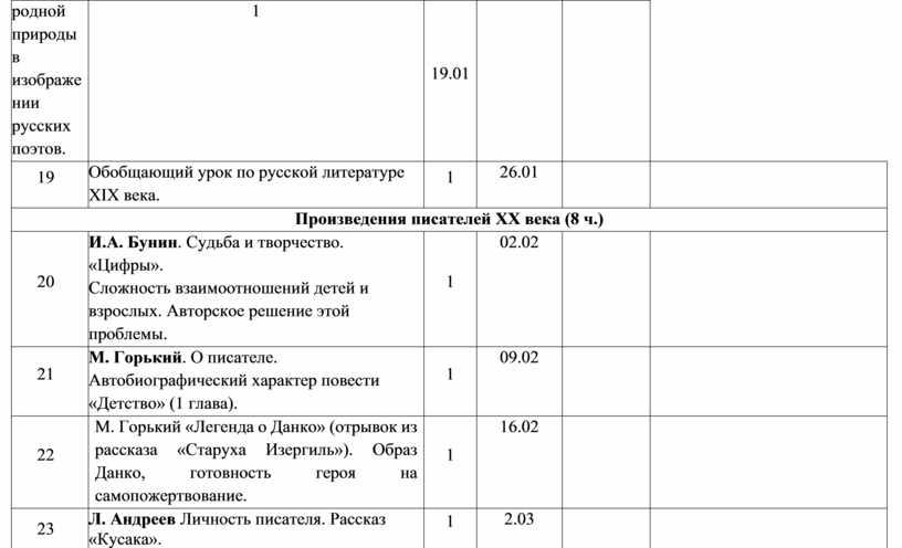 Обобщающий урок по русской литературе