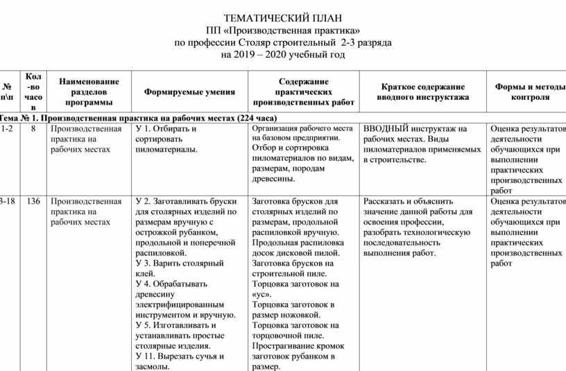 ТЕМАТИЧЕСКИЙ ПЛАН ПП « Производственн ая практик а» по профессии