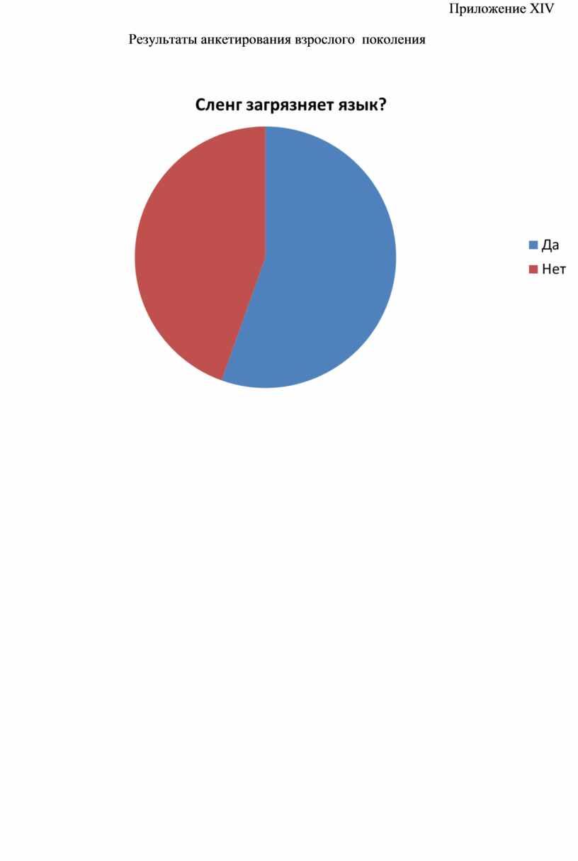 Приложение XIV Результаты анкетирования взрослого поколения